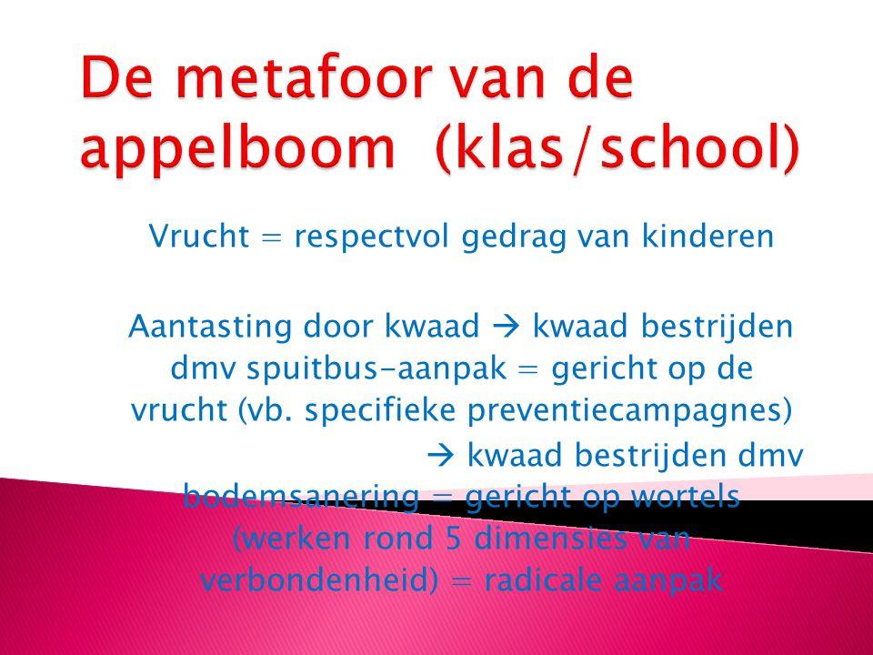 De metafoor van de appelboom (klas/school)
