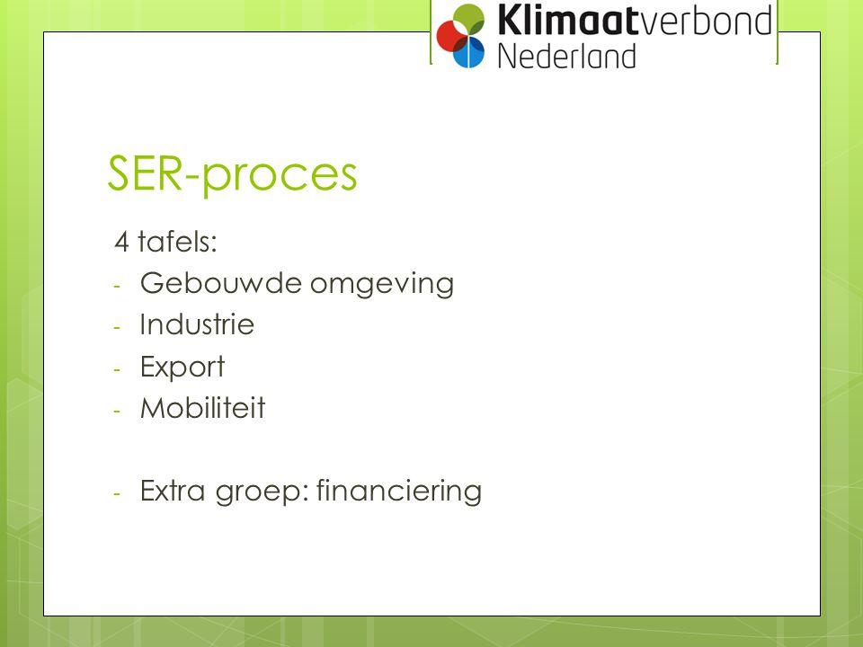 SER-proces 4 tafels: Gebouwde omgeving Industrie Export Mobiliteit