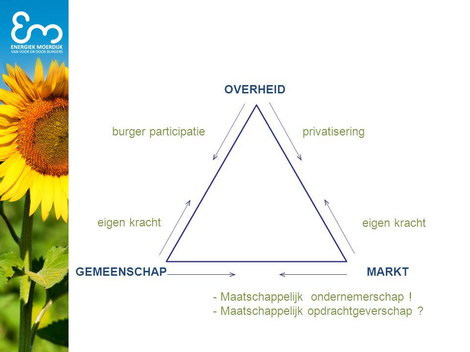 overheid burger participatie. privatisering. eigen kracht. eigen kracht. gemeenschap. markt. - Maatschappelijk ondernemerschap !