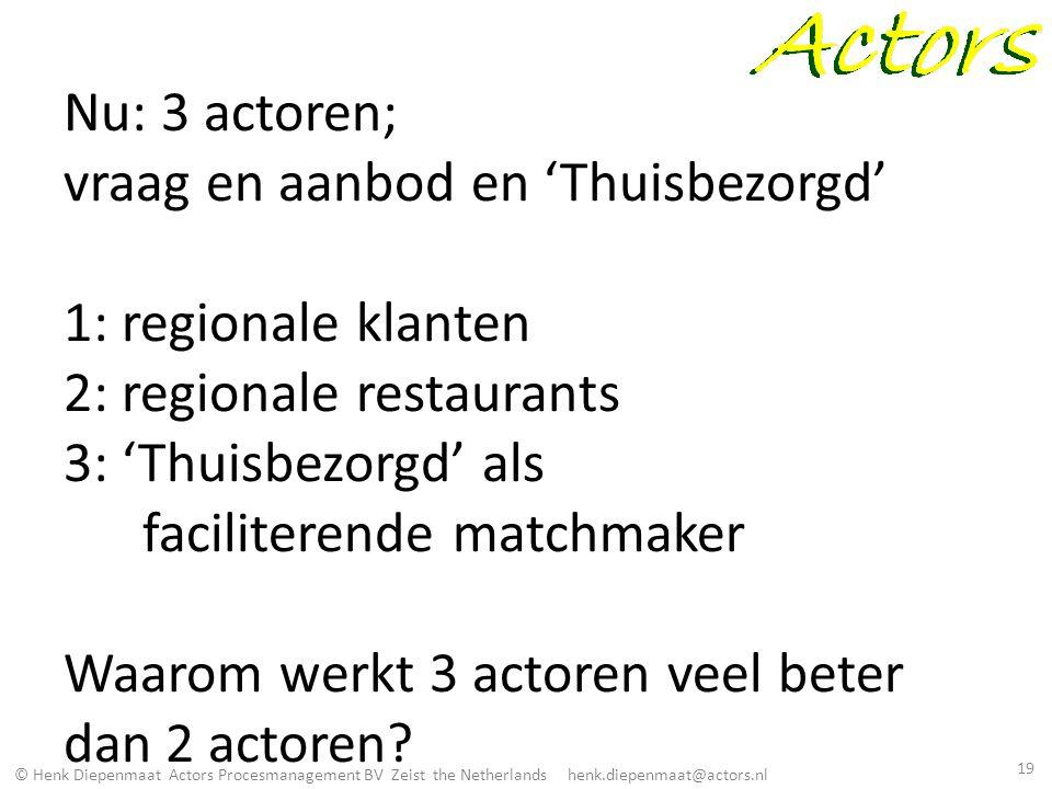 Nu: 3 actoren; vraag en aanbod en 'Thuisbezorgd' 1: regionale klanten 2: regionale restaurants 3: 'Thuisbezorgd' als faciliterende matchmaker Waarom werkt 3 actoren veel beter dan 2 actoren