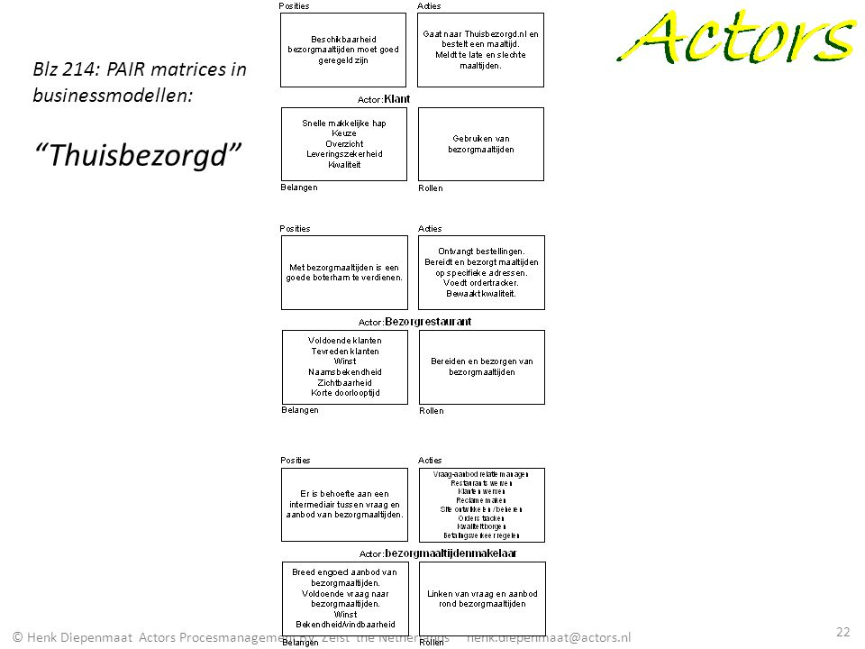 Blz 214: PAIR matrices in businessmodellen: