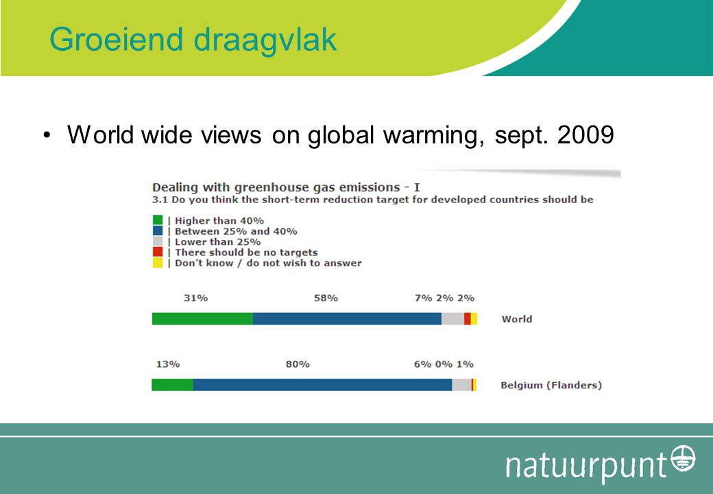 Groeiend draagvlak World wide views on global warming, sept. 2009