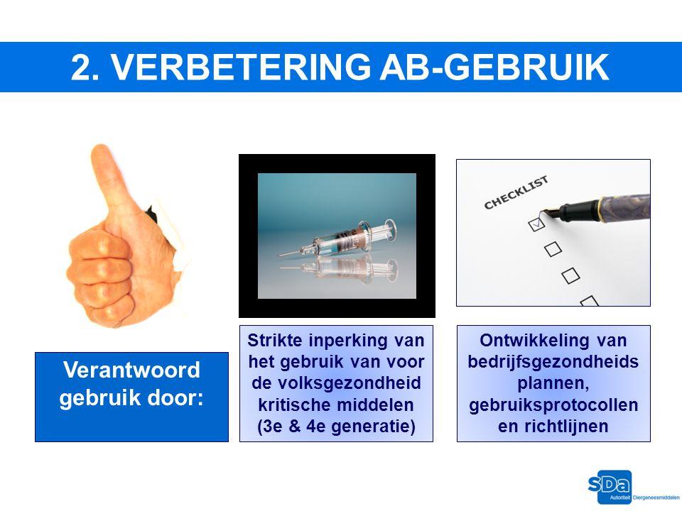 2. VERBETERING AB-GEBRUIK Verantwoord gebruik door: