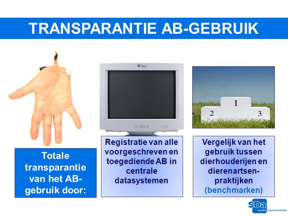TRANSPARANTIE AB-GEBRUIK Totale transparantie van het AB-gebruik door: