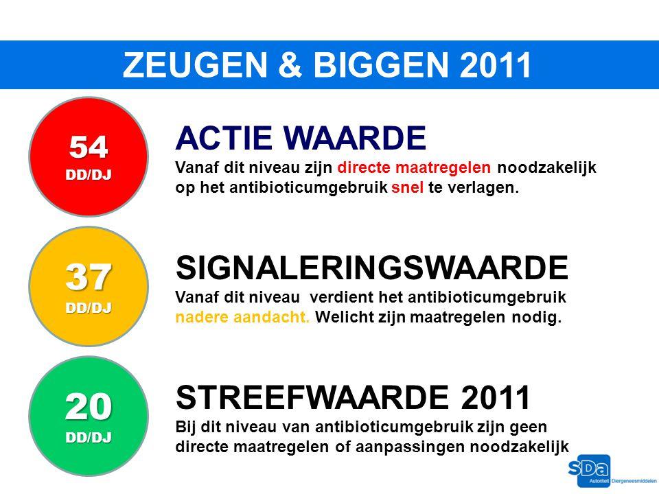 37 20 ZEUGEN & BIGGEN 2011 ACTIE WAARDE SIGNALERINGSWAARDE