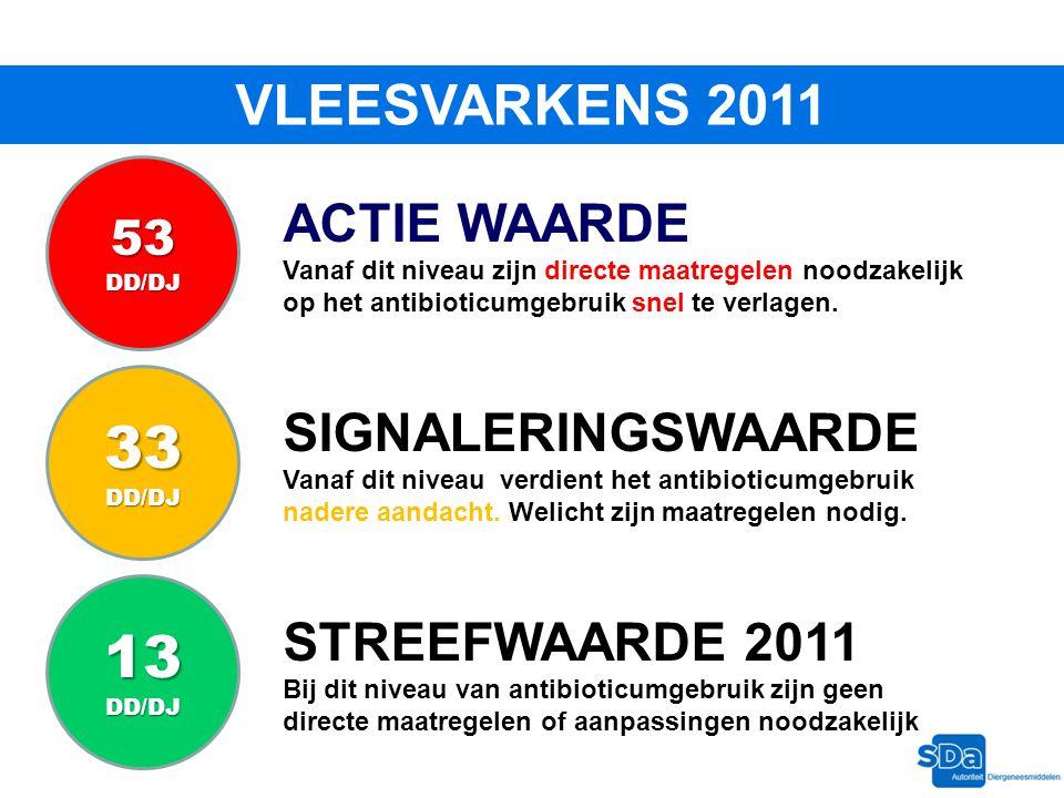 33 13 VLEESVARKENS 2011 ACTIE WAARDE SIGNALERINGSWAARDE