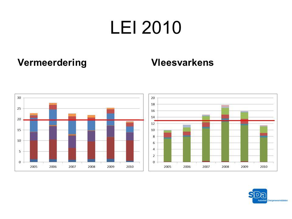 LEI 2010 Vermeerdering Vleesvarkens