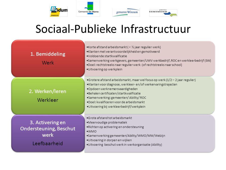 Sociaal-Publieke Infrastructuur