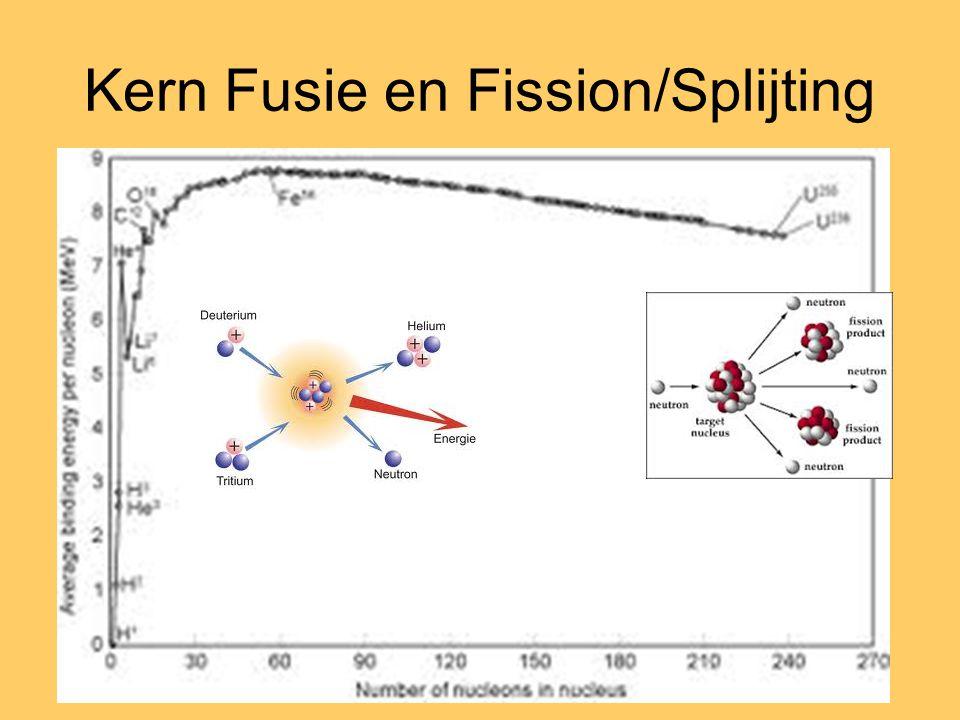 Kern Fusie en Fission/Splijting