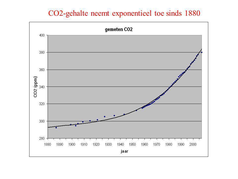 CO2-gehalte neemt exponentieel toe sinds 1880