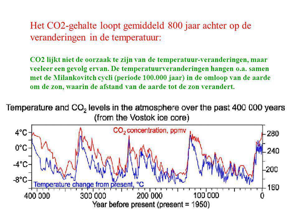 Het CO2-gehalte loopt gemiddeld 800 jaar achter op de veranderingen in de temperatuur: