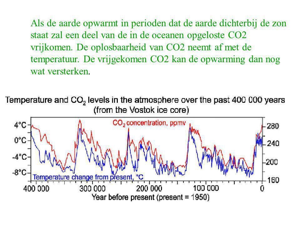 Als de aarde opwarmt in perioden dat de aarde dichterbij de zon staat zal een deel van de in de oceanen opgeloste CO2 vrijkomen.