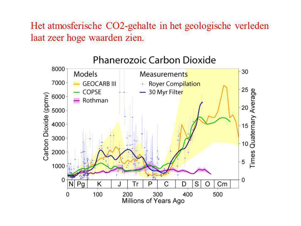 Het atmosferische CO2-gehalte in het geologische verleden laat zeer hoge waarden zien.