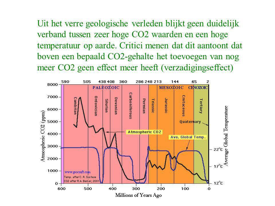Uit het verre geologische verleden blijkt geen duidelijk verband tussen zeer hoge CO2 waarden en een hoge temperatuur op aarde.