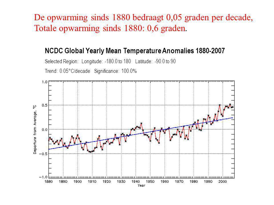 De opwarming sinds 1880 bedraagt 0,05 graden per decade,