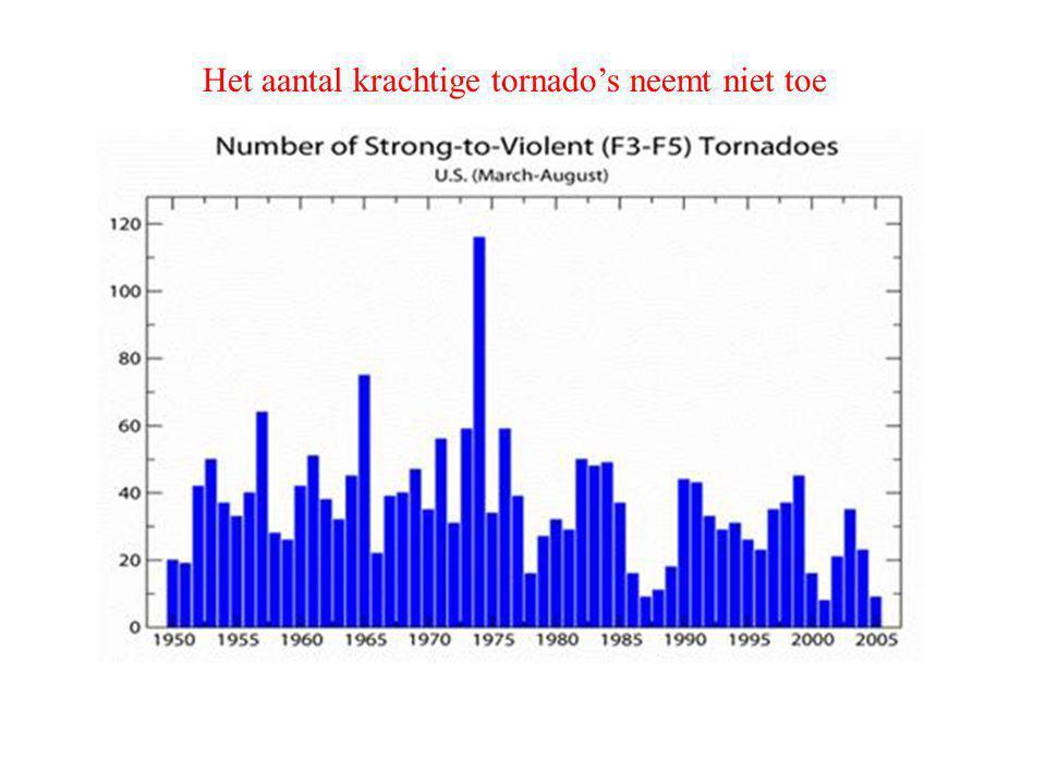 Het aantal krachtige tornado's neemt niet toe