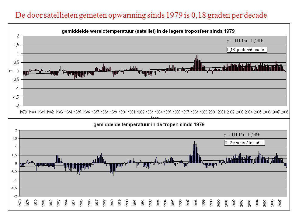 De door satellieten gemeten opwarming sinds 1979 is 0,18 graden per decade