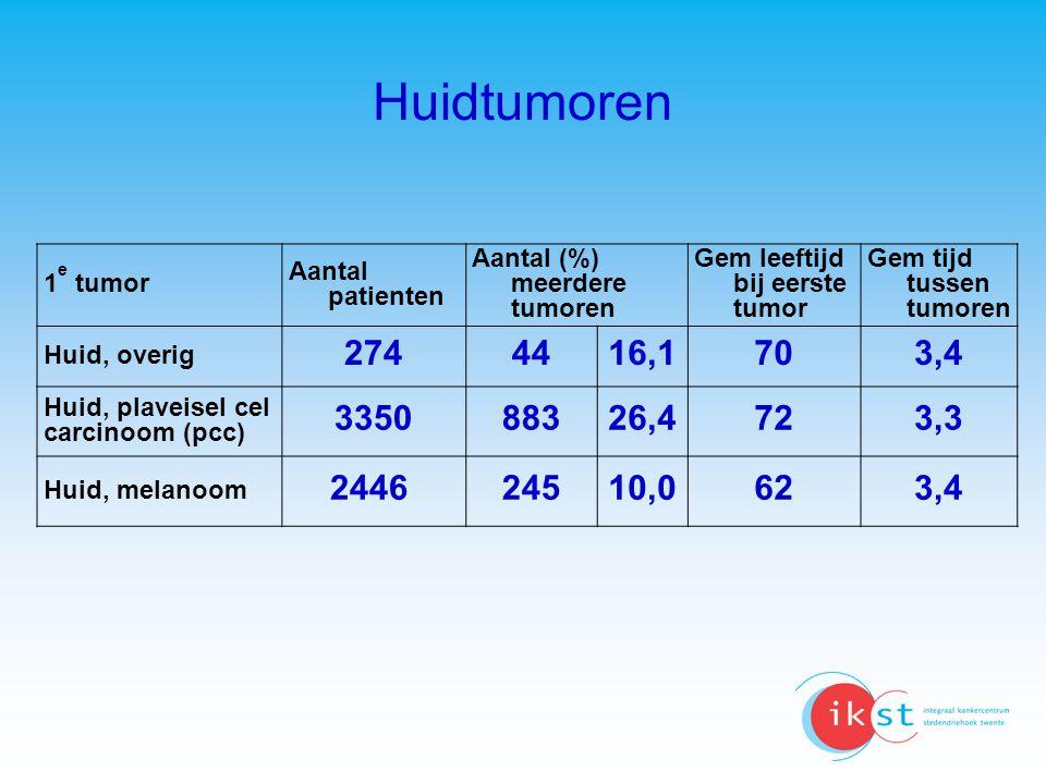 Huidtumoren 1e tumor. Aantal patienten. Aantal (%) meerdere tumoren. Gem leeftijd bij eerste tumor.