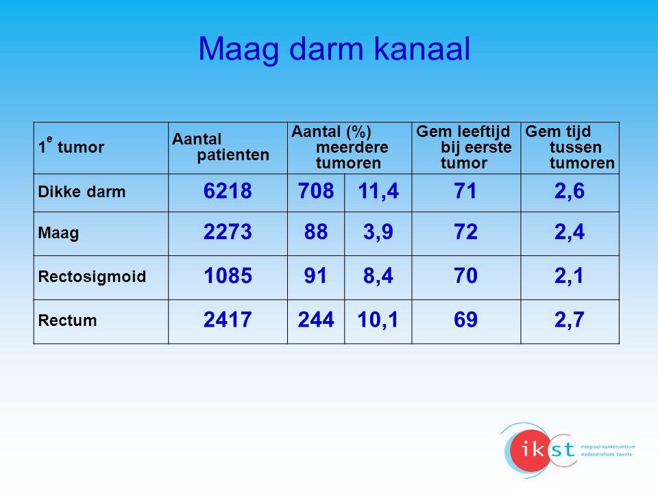 Maag darm kanaal 1e tumor. Aantal patienten. Aantal (%) meerdere tumoren. Gem leeftijd bij eerste tumor.