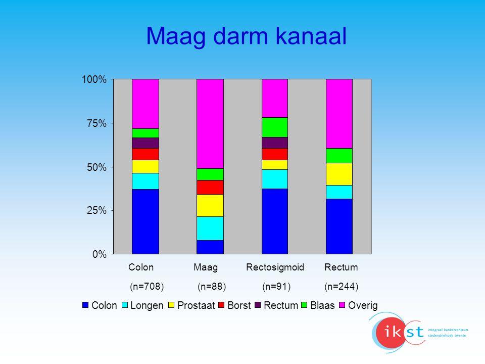 Maag darm kanaal 0% 25% 50% 75% 100% Longen Prostaat Borst Blaas