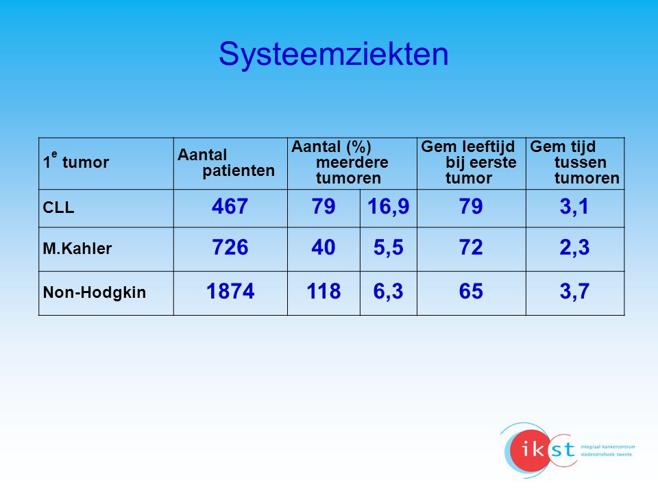 Systeemziekten 1e tumor. Aantal patienten. Aantal (%) meerdere tumoren. Gem leeftijd bij eerste tumor.