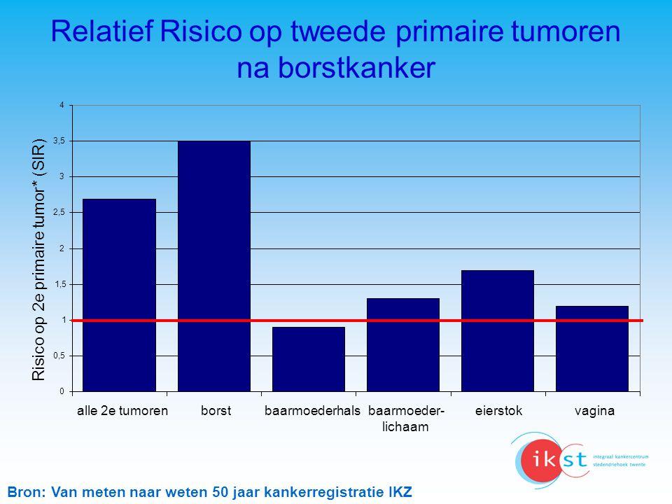 Relatief Risico op tweede primaire tumoren na borstkanker