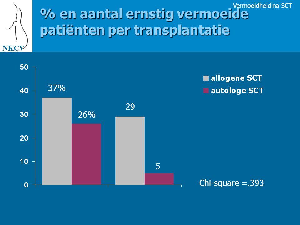 % en aantal ernstig vermoeide patiënten per transplantatie