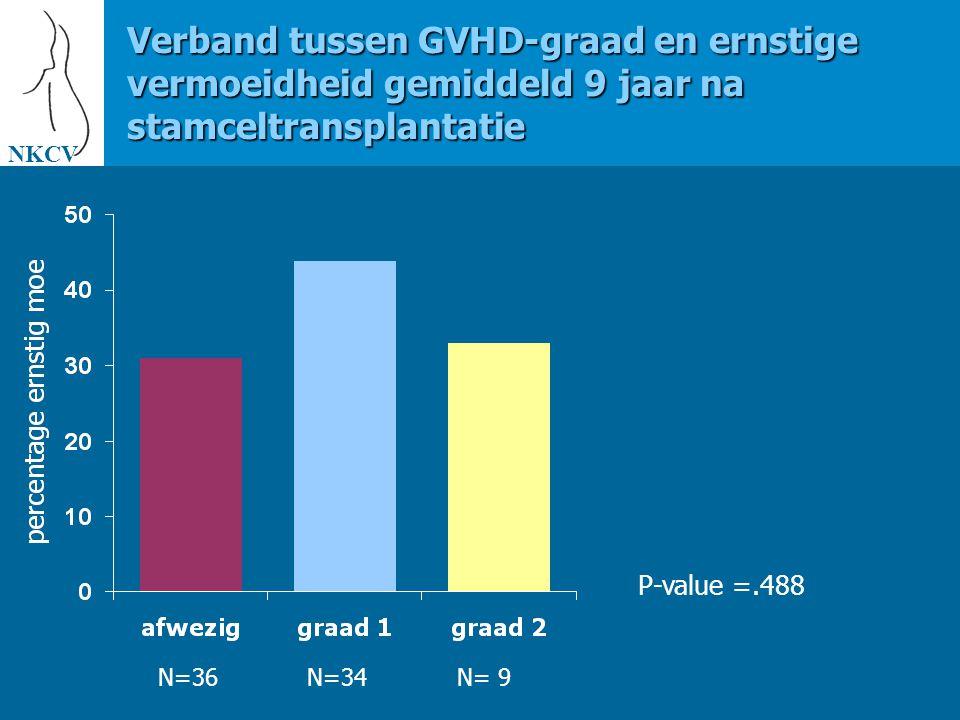 NKCV Verband tussen GVHD-graad en ernstige vermoeidheid gemiddeld 9 jaar na stamceltransplantatie. P-value =.488.