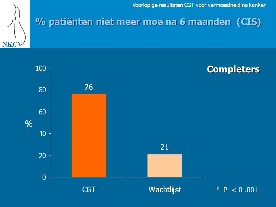 Voorlopige resultaten CGT voor vermoeidheid na kanker