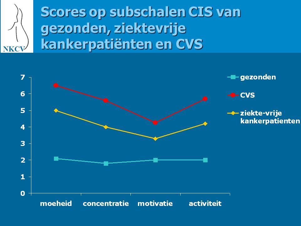 Scores op subschalen CIS van gezonden, ziektevrije kankerpatiënten en CVS