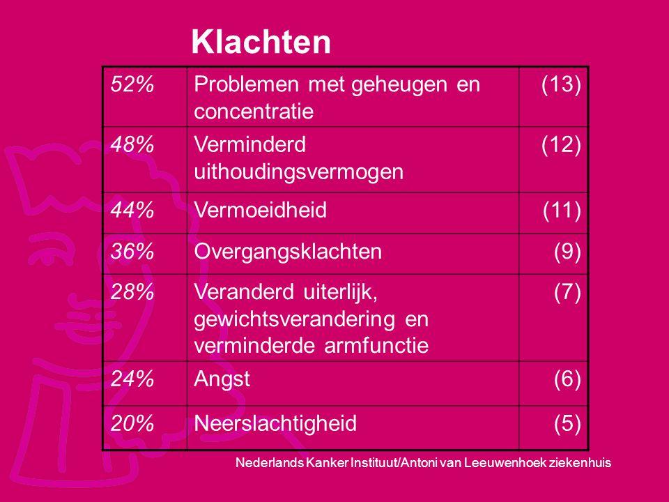 Klachten 52% Problemen met geheugen en concentratie (13) 48%