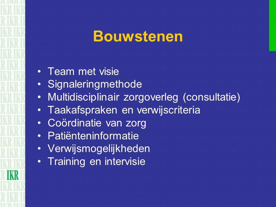 Bouwstenen Team met visie Signaleringmethode