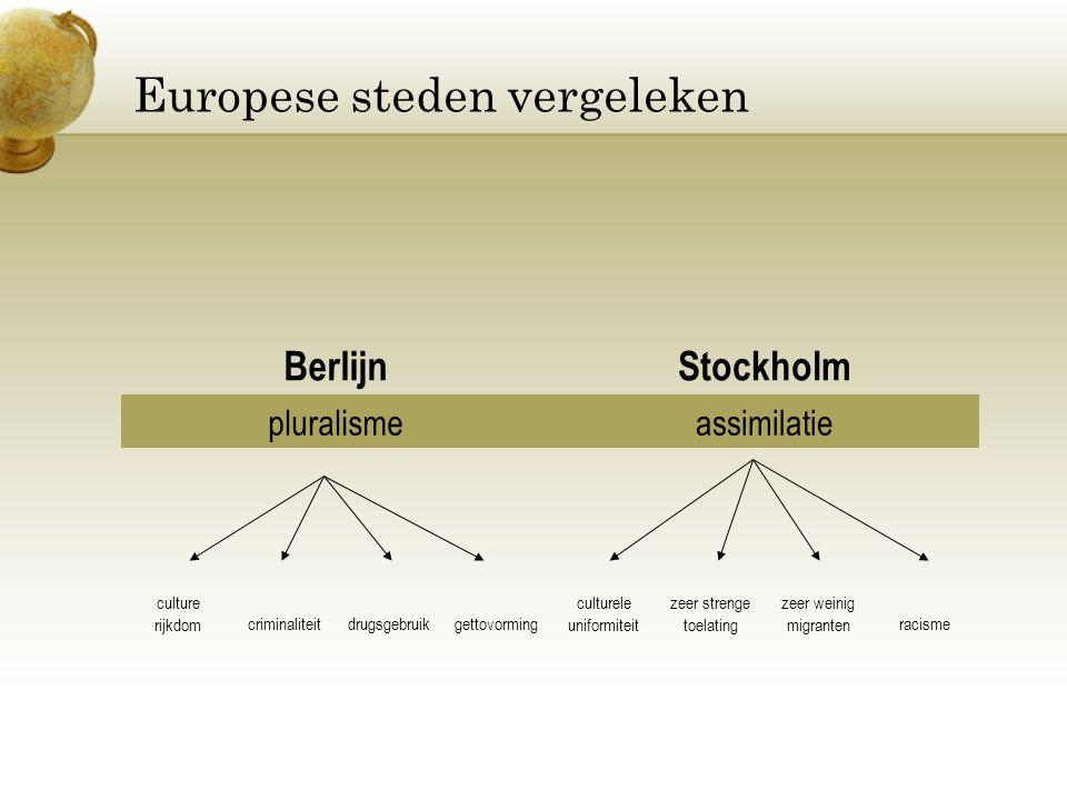 Europese steden vergeleken
