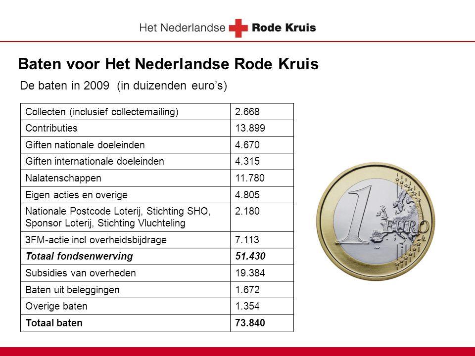 Baten voor Het Nederlandse Rode Kruis