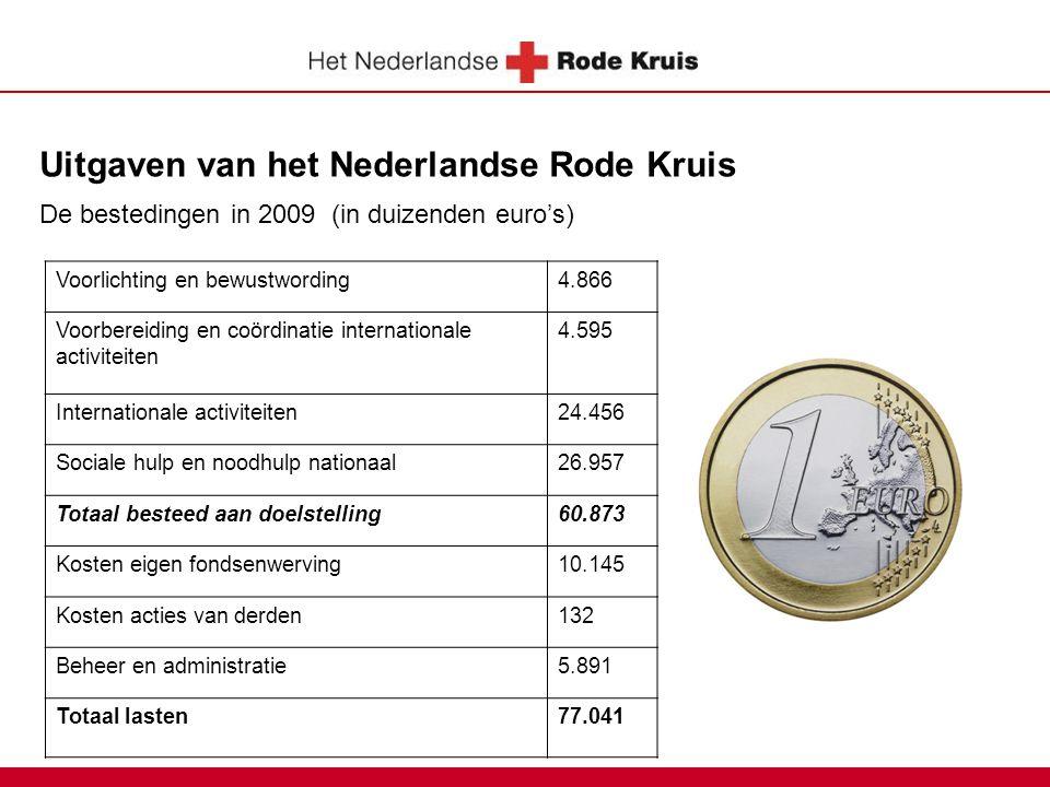 Uitgaven van het Nederlandse Rode Kruis