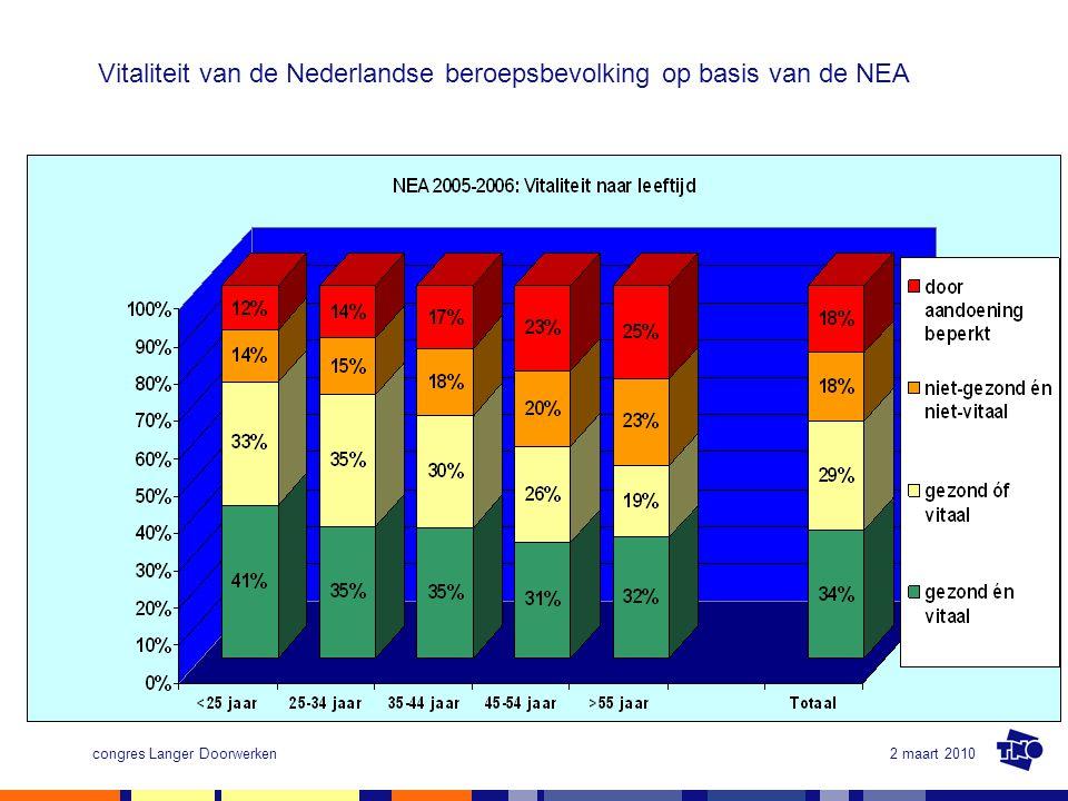 Vitaliteit van de Nederlandse beroepsbevolking op basis van de NEA