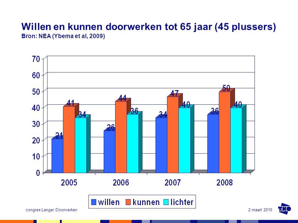 Willen en kunnen doorwerken tot 65 jaar (45 plussers) Bron: NEA (Ybema et al, 2009)
