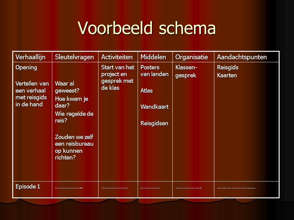 Voorbeeld schema Verhaallijn Sleutelvragen Activiteiten Middelen