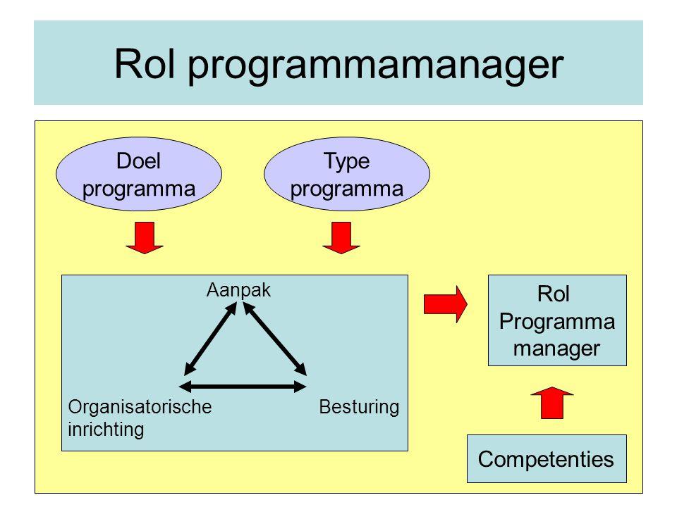 Rol programmamanager Doel programma Type programma Rol Programma