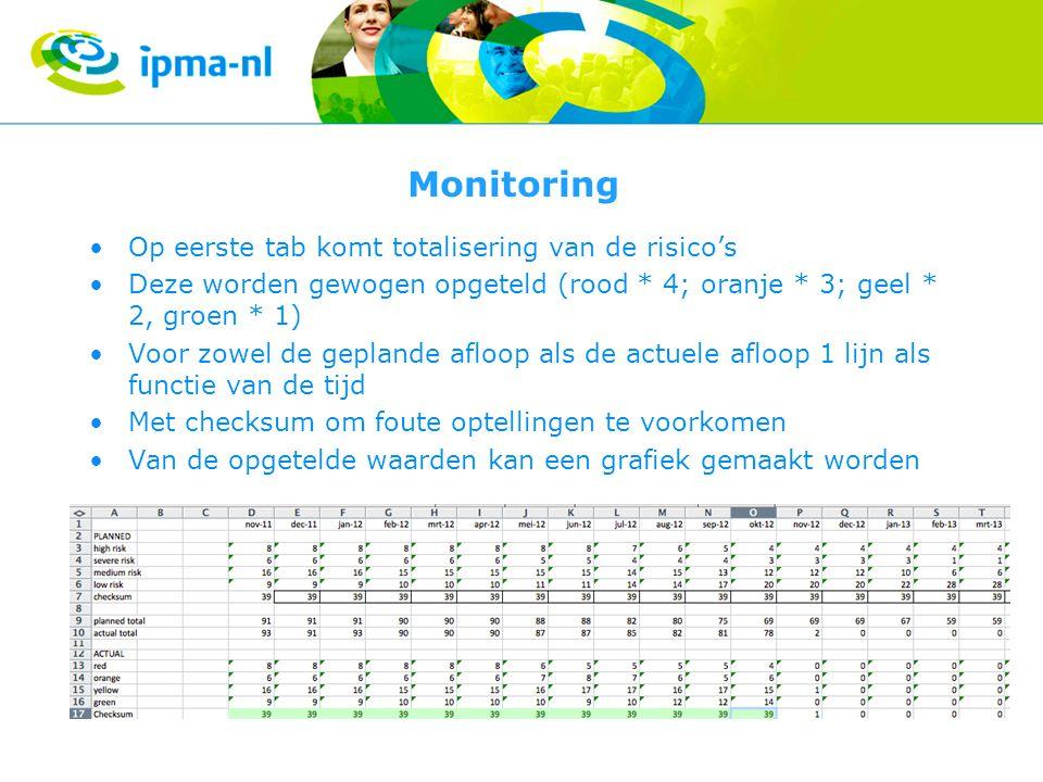 Monitoring Op eerste tab komt totalisering van de risico's
