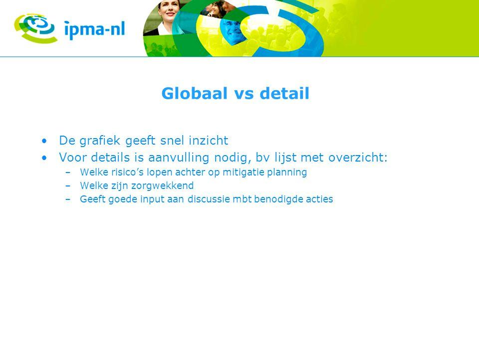 Globaal vs detail De grafiek geeft snel inzicht