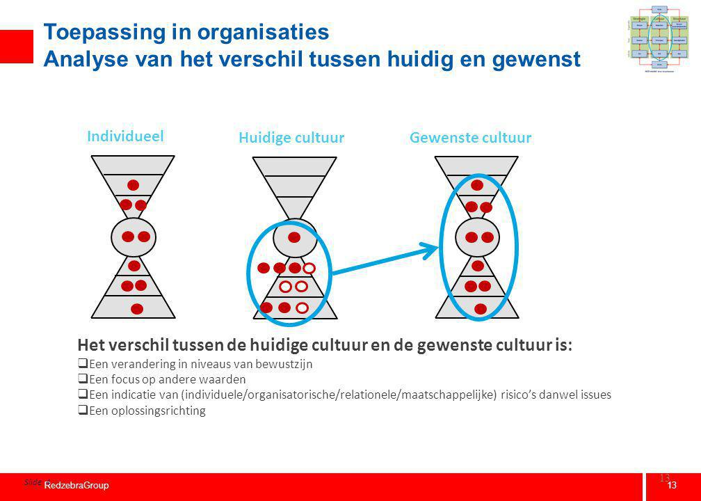 Employee Culture Assessment ( voorbeeld) CTS Diagram
