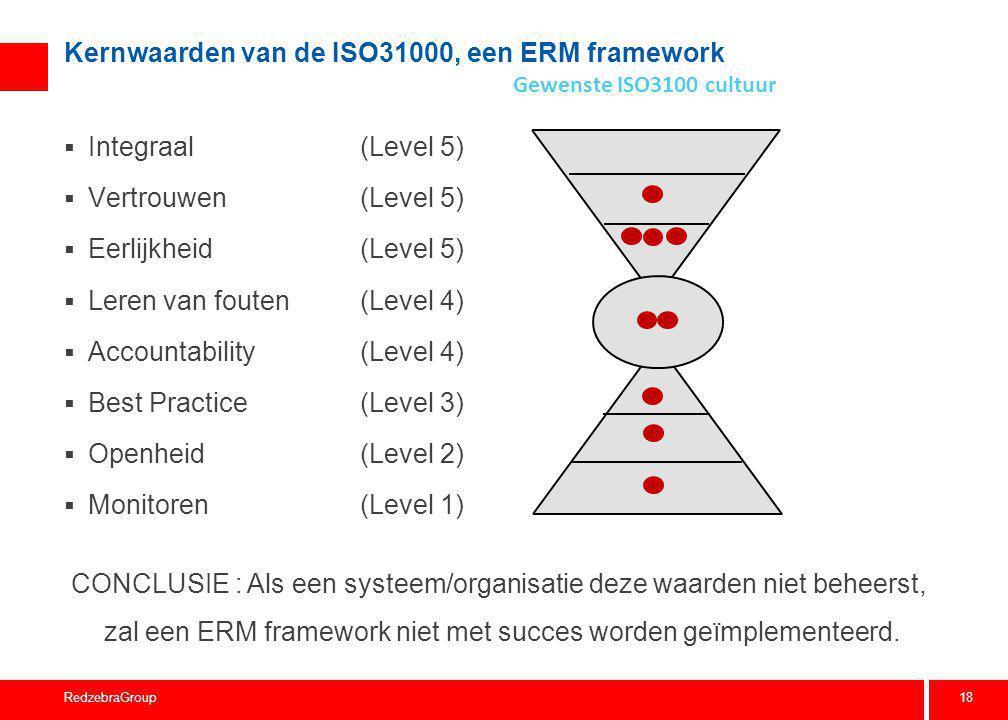 Wat zijn de Waarden (gedragskenmerken) van een HRO organisatie