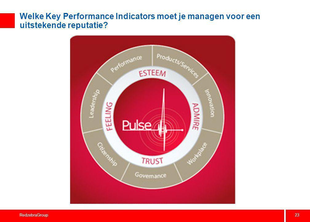 Welke KPI's moeten gemanaged worden voor een uitstekende reputatie