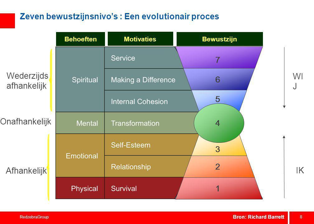 7 niveaus van bewustzijn