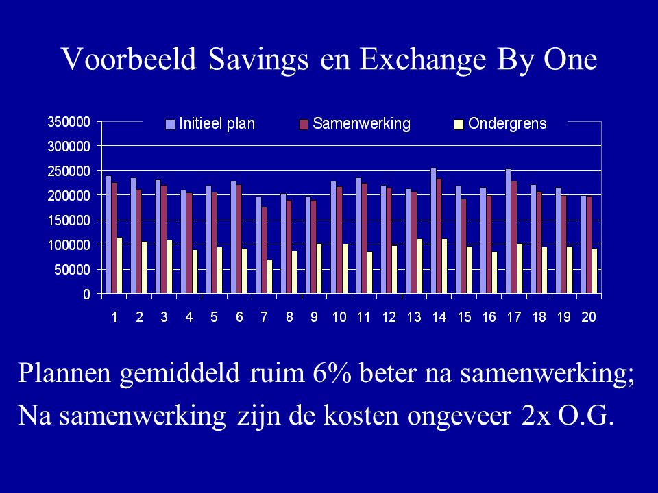 Voorbeeld Savings en Exchange By One