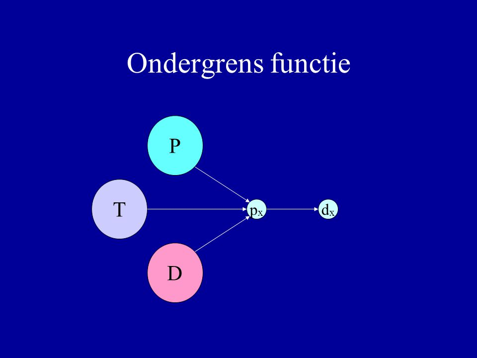 Ondergrens functie P T D px dx Verbeteringen: