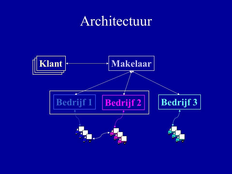Architectuur Klant Makelaar Bedrijf 1 Bedrijf 2 Bedrijf 3