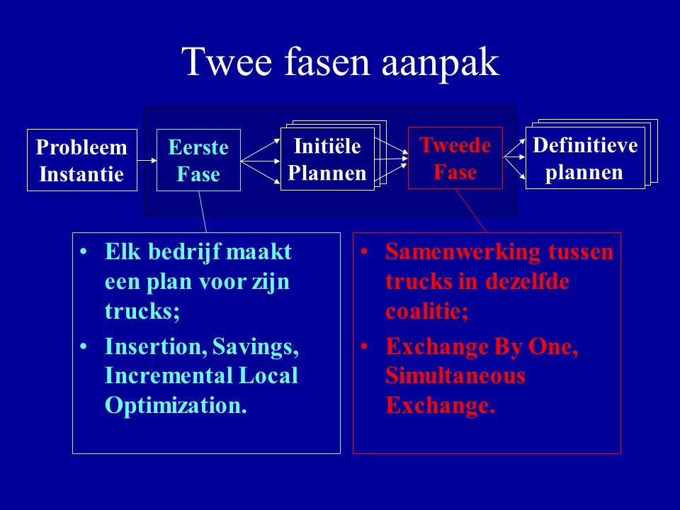 Twee fasen aanpak Elk bedrijf maakt een plan voor zijn trucks;