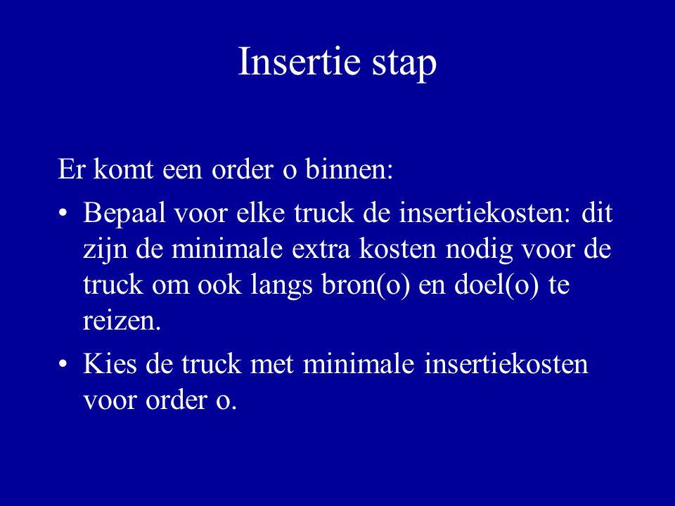 Insertie stap Er komt een order o binnen: